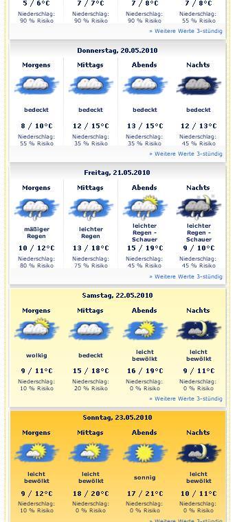 Wetter Waischenfeld